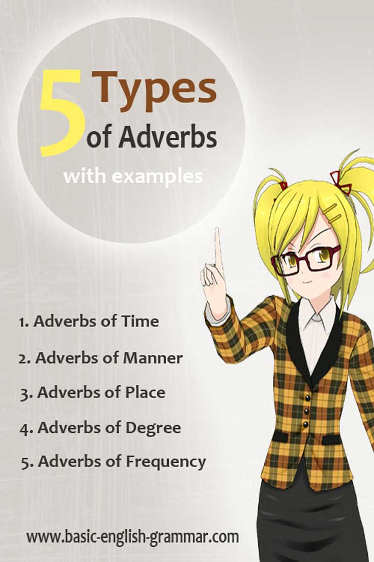 20 Types of Adverbs in English Grammar With Examples   Basic Grammar